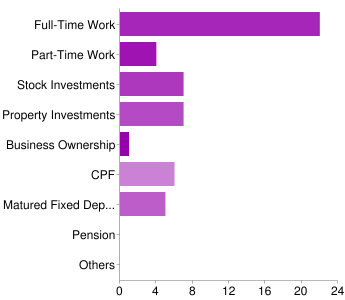 Chart showing that most parents still work full time