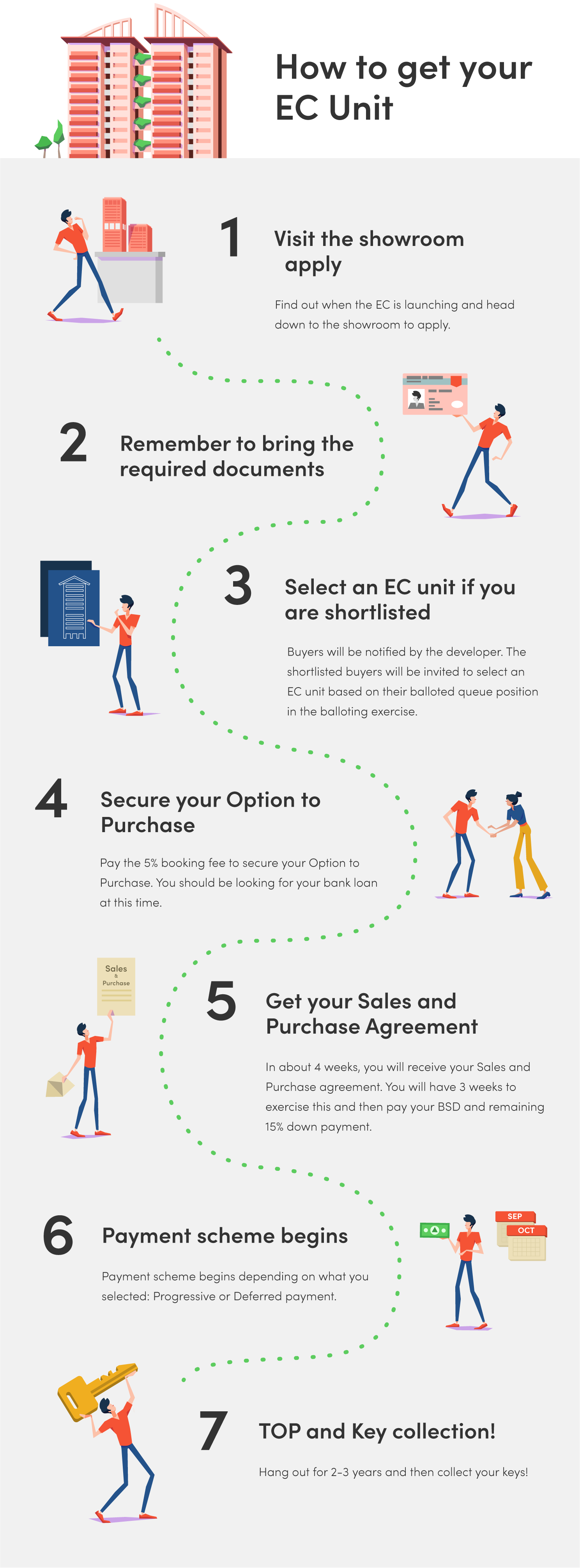 Step By Step Guide Buying EC