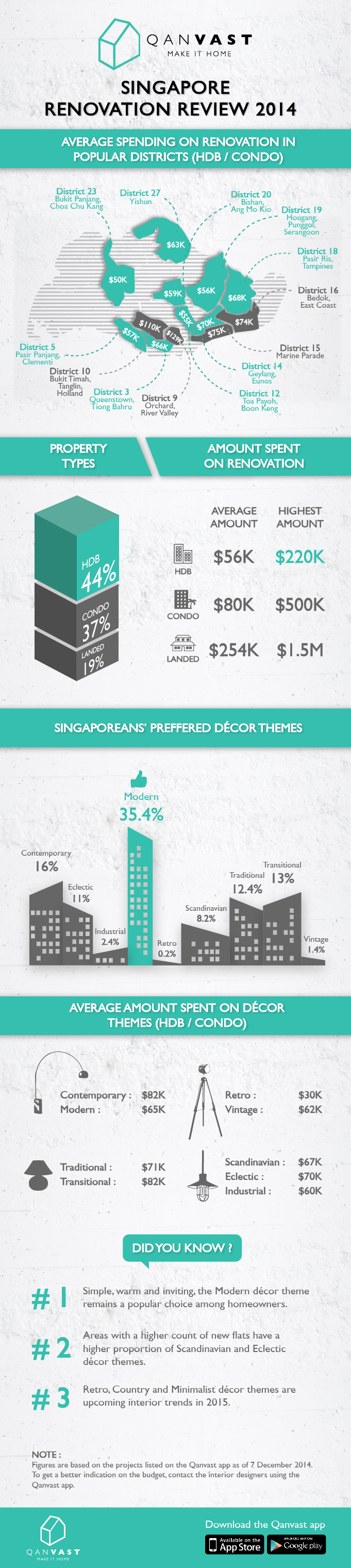 how much Singaporeans spend on renovation