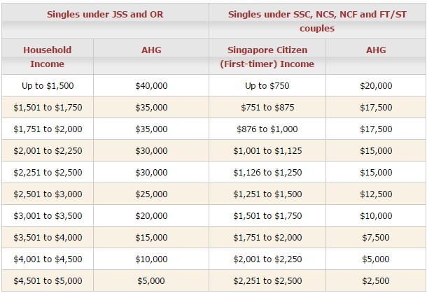 cpf housing grant resale singles