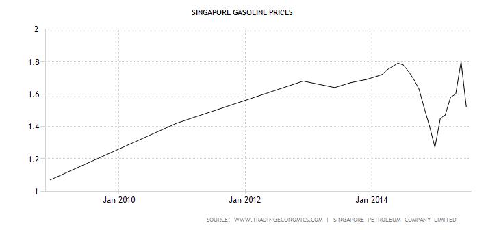 singapore petrol prices