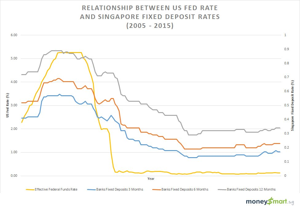 fed rate fixed deposit interest rate