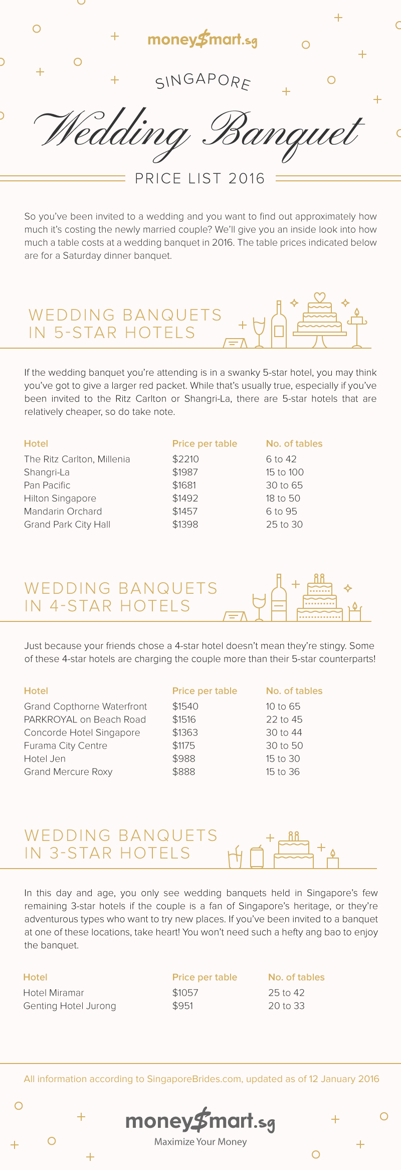 Wedding Banquet Price List 2016