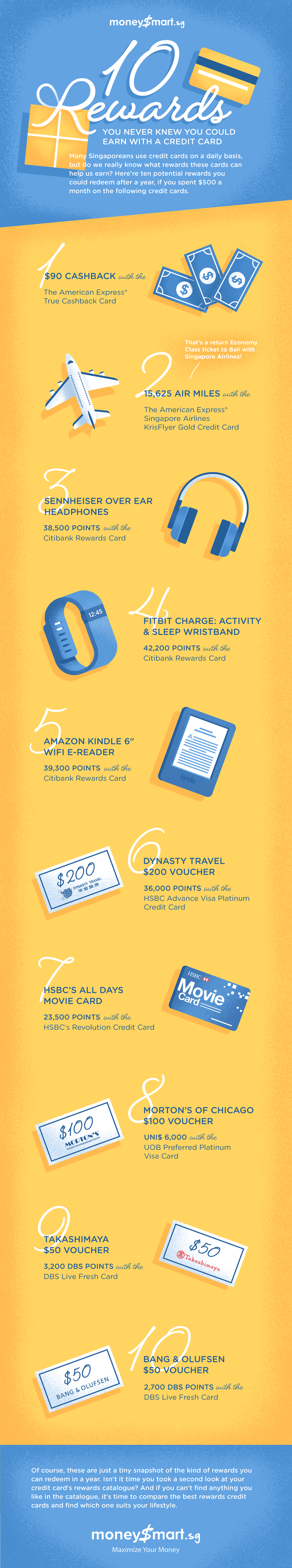 credit card rewards infographic