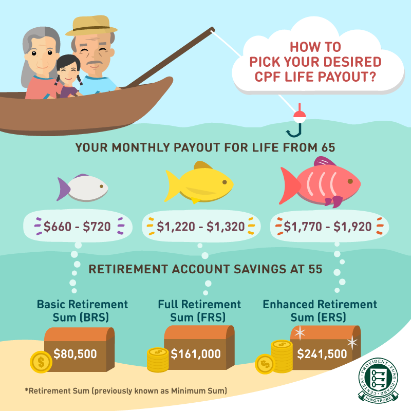 CPF payouts