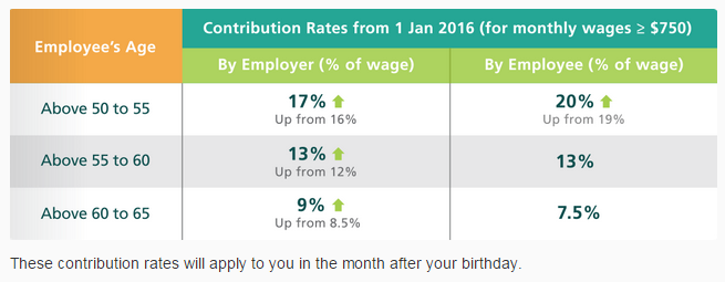 CPF contribution rate