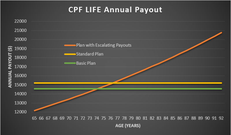 CPF LIFE Plan with Escalating Payouts