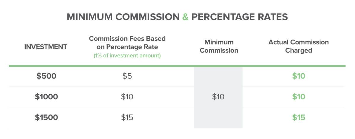 commission-fees & percentage rates@2x
