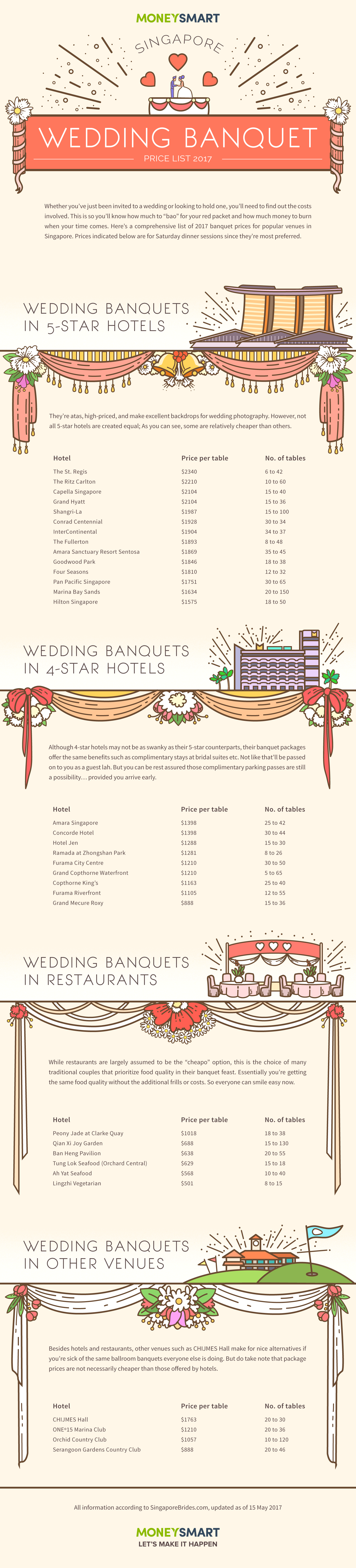 wedding banquet 2017 singapore infographic