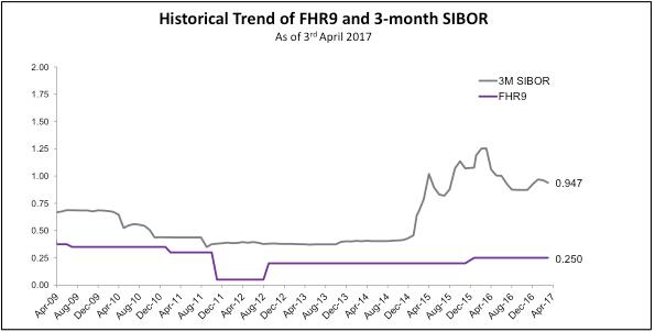 dbs fhr historical chart
