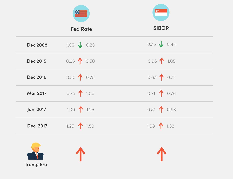 SIBOR vs Fed Interest Rate 2018
