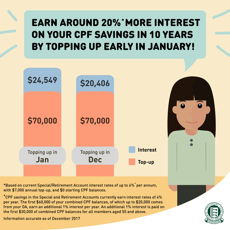 earn more interest january CPF 2018