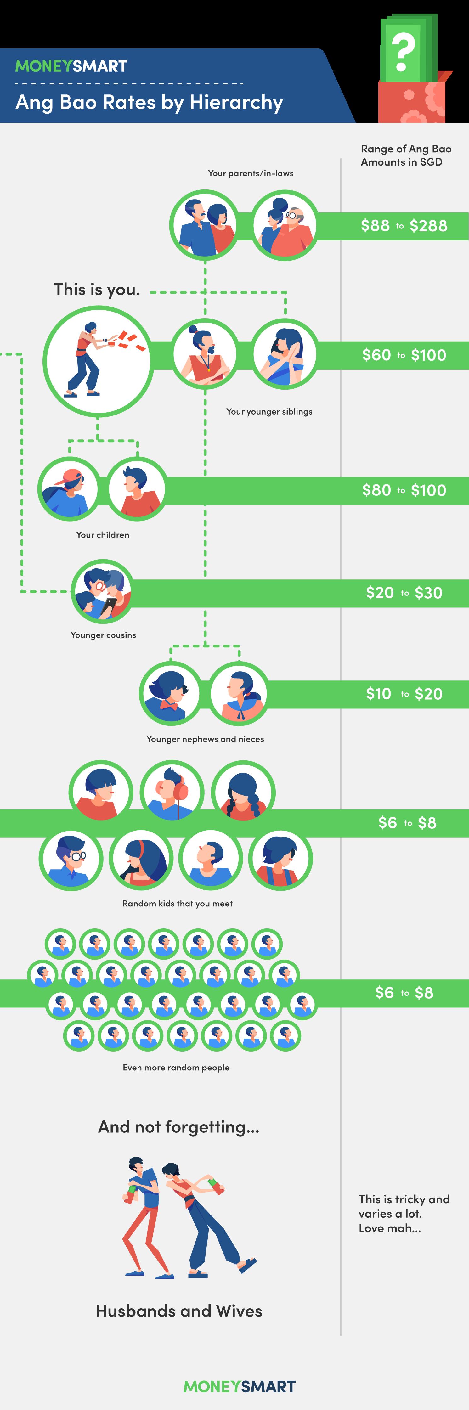 CNY Ang Bao rates