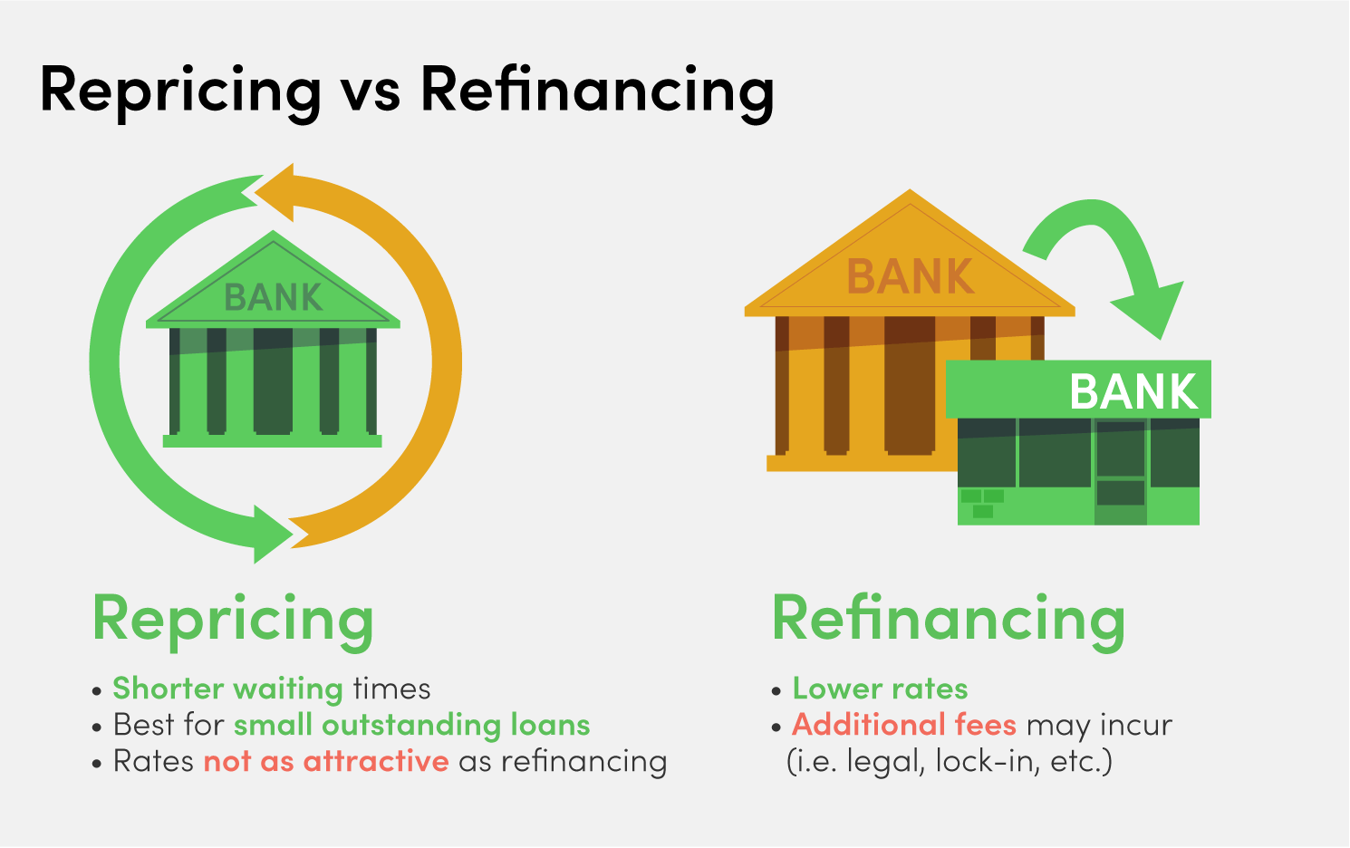 refinancing vs repricing singapore