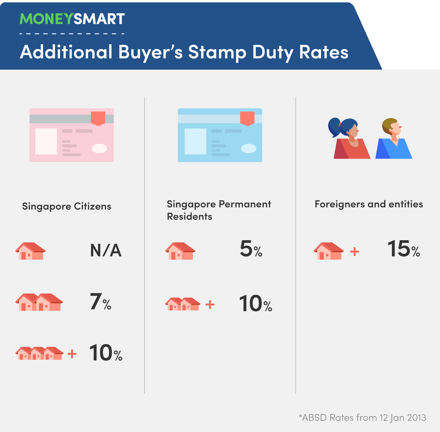 home loans in Singapore additional buyers stamp duty ABSD