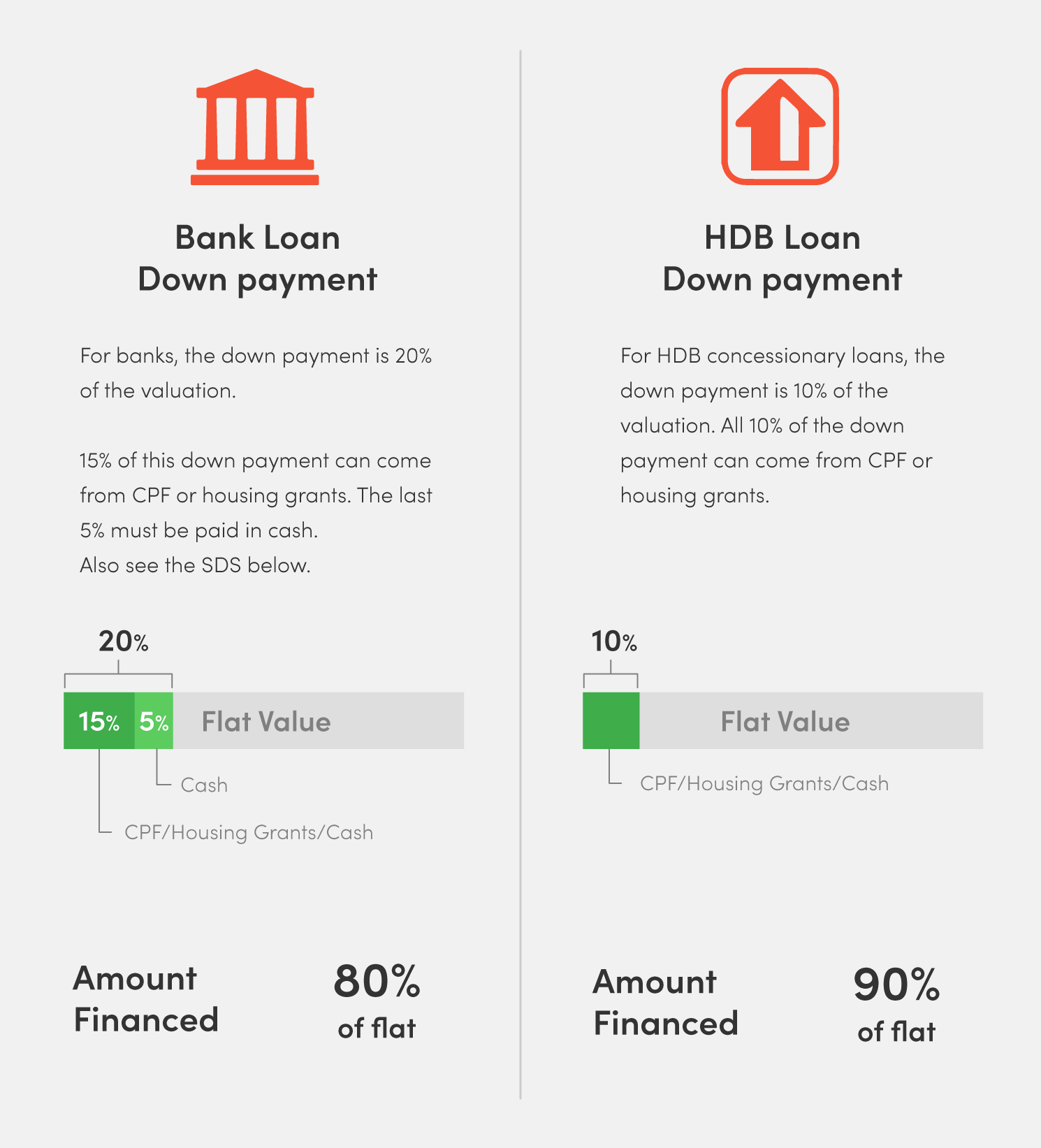 home loans in Singapore downpayment bank loan hdb loan