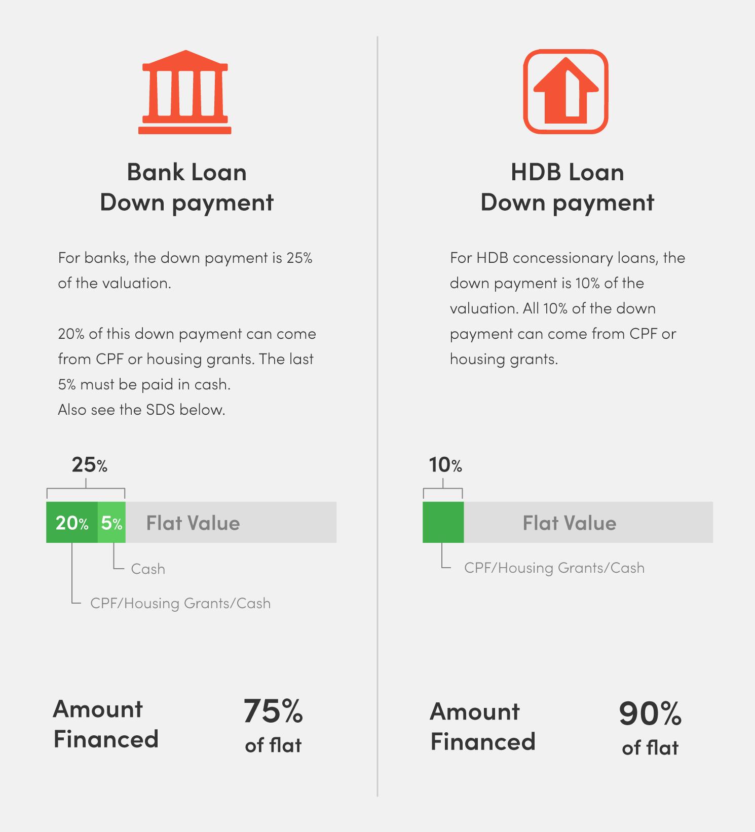 home loans in Singapore downpayment bank loan hdb loan