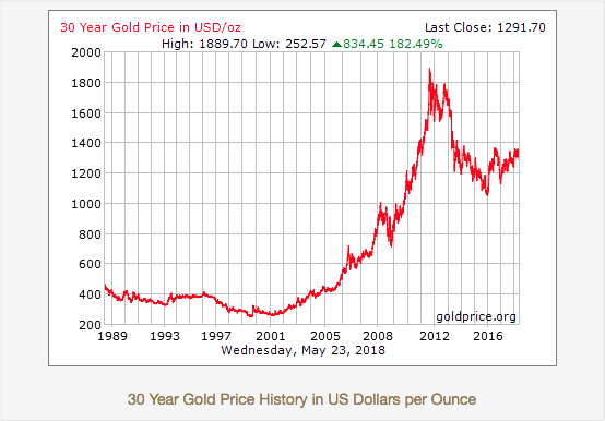 historical gold prices