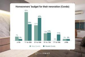 renovation budgeting condo singapore