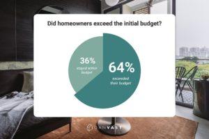 homeowner renovation budget