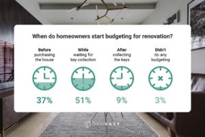 renovation budgeting
