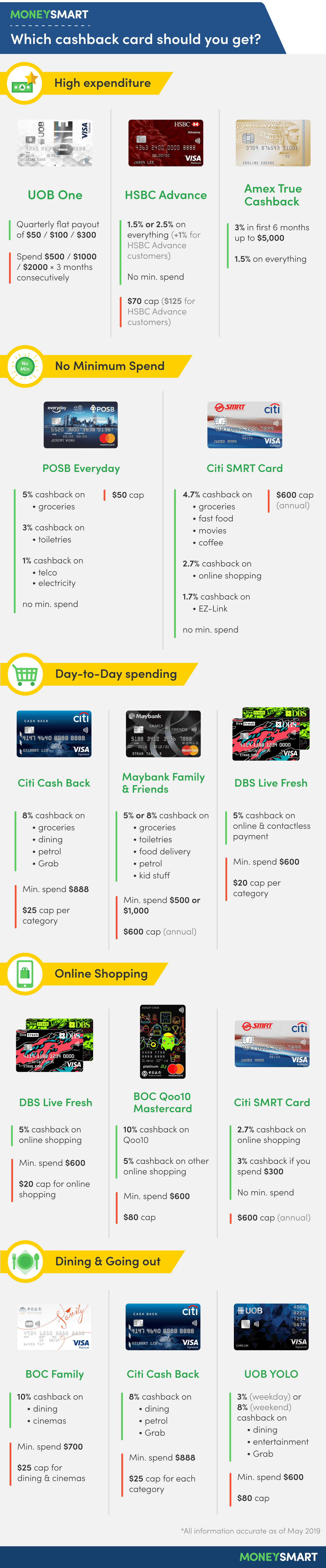 11 best cash back cards in singapore