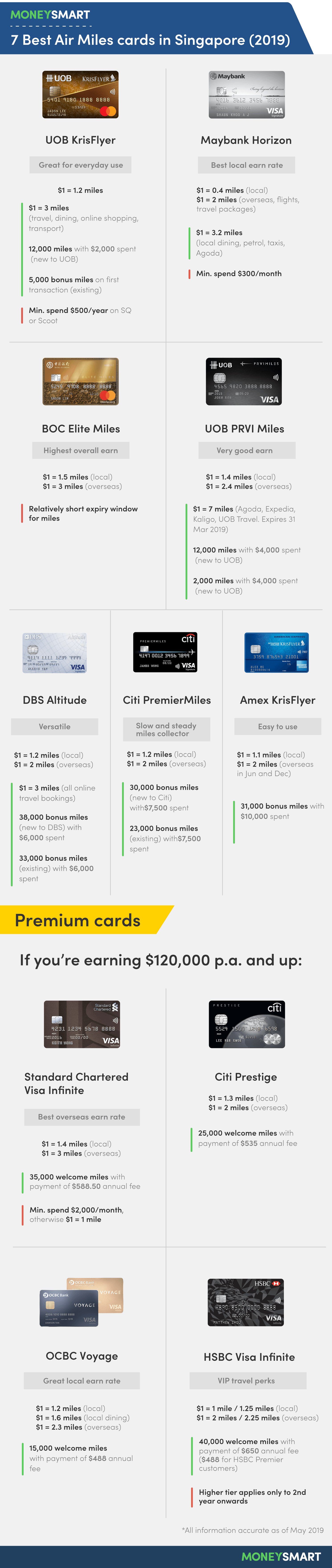7 Best Air miles cards in Singapore