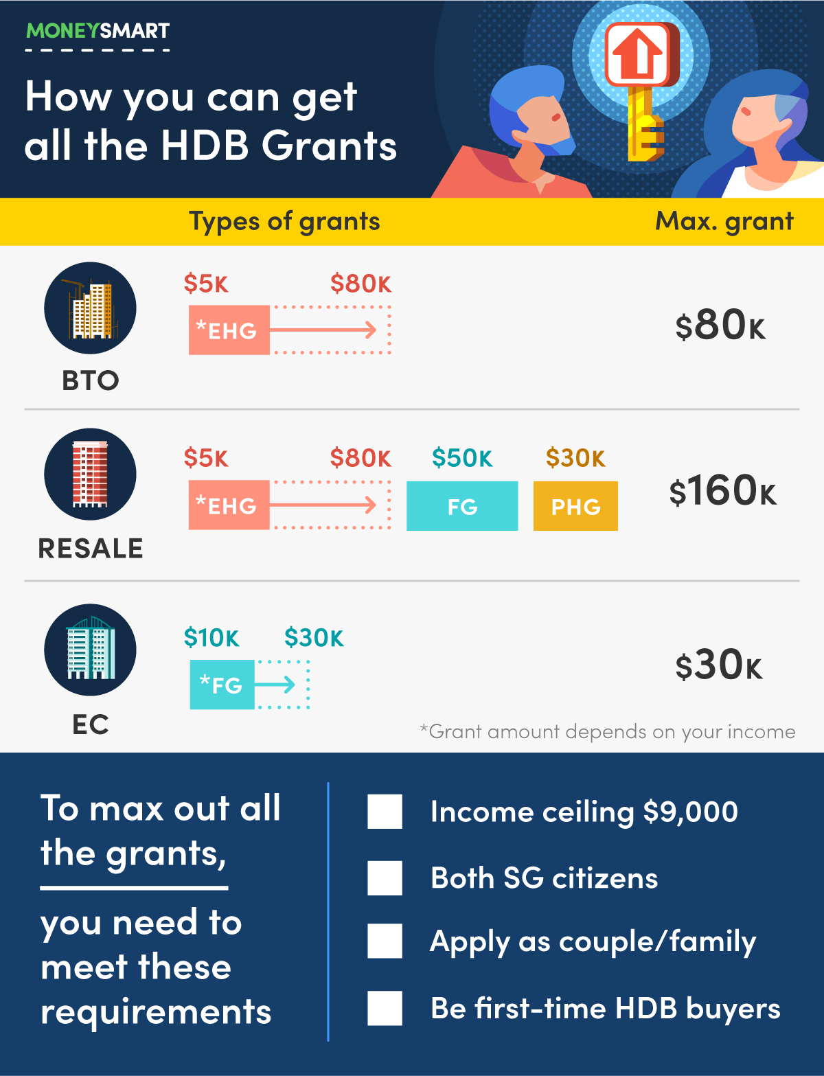 how to get all the hdb grants in Singapore